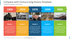 Company with Century-long History Template Timeline Infographics with Pictures