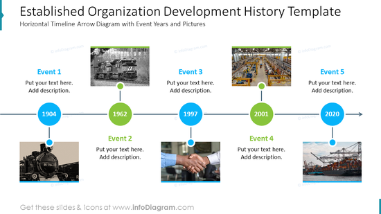 Established organization development history template