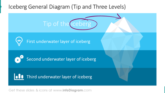 Iceberg 3-levels diagram
