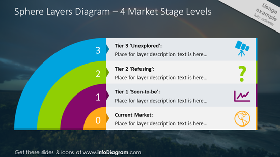 Four market stage levels illustrated with sphere layers diagram