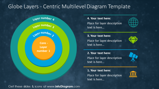 Layers centric circle diagram with description on a dark background