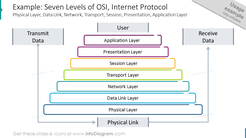 Seven levels of OSI shown with outline graphics with brief description