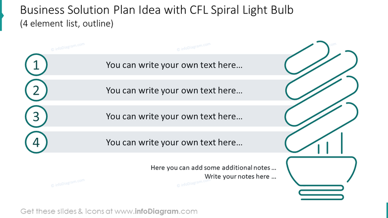 Business solution plan shown with spiral light bulb for 4 elements