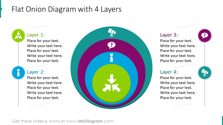 Flat onion diagram with 4 layers