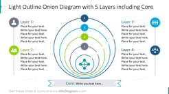 Light outline onion graphics with 5 layers with core