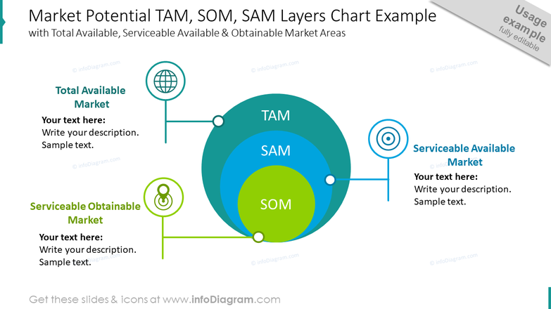 Market potential TAM, SOM, SAM layers chart example