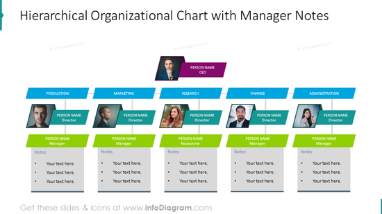 Hierarchical organizational chart with manager notes to each position