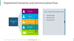 Example of hierarchy and communication flow chart