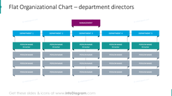 Flat organizational chart illustrated with department sectors