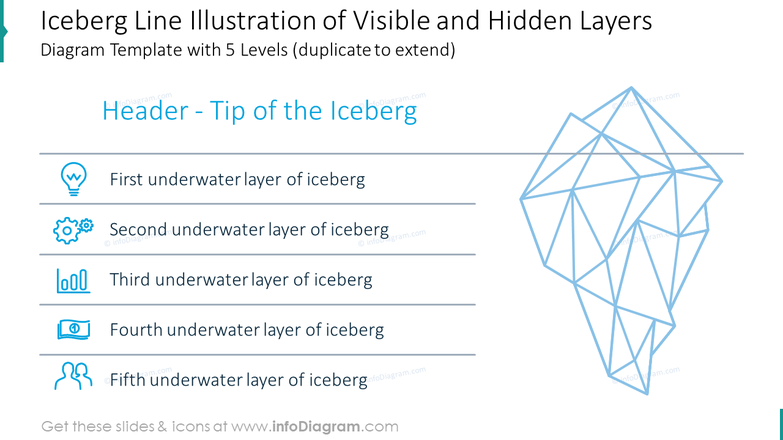 Iceberg line illustration of visible and hidden layers diagram with five levels
