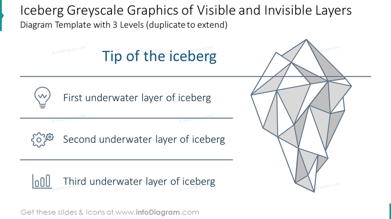 Iceberg line Illustration of visible and hidden layers diagram with three levels