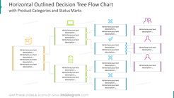 Horizontal outlined decision with tree flow chart