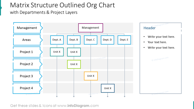 Matrix structure outlined org chart