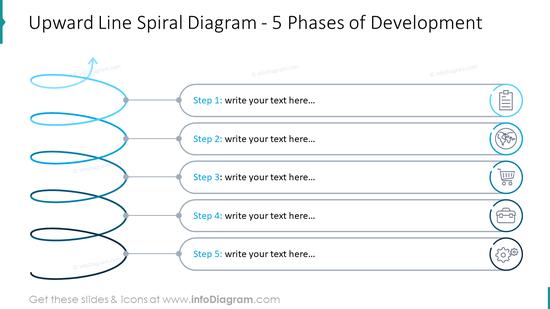 Upward line spiral diagram with five phases of development
