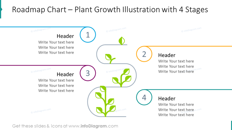 Roadmap chart – plant growth illustration with four stages