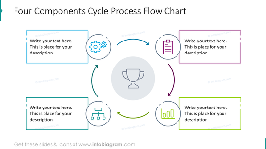Four components cycle process flow chart