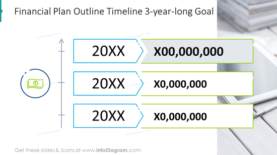 Financial plan outline timeline 3-year-long goal