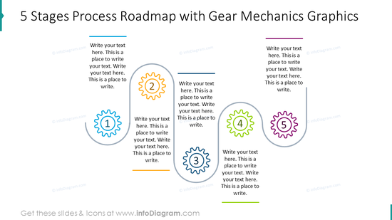 Five stages process roadmap with gear mechanics graphics