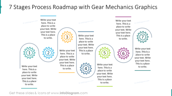 Seven stages process roadmap with gear mechanics graphics