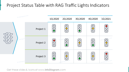Project status table with RAG traffic lights indicators