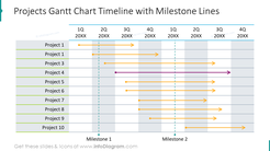 Projects gantt chart timeline with milestone lines