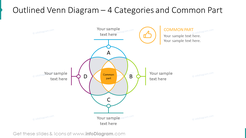 Outlined venn diagram for four categories and common part