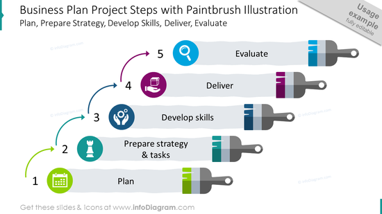 Business plan project steps with paintbrush illustration