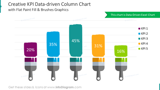 Creative KPI data-driven column chart