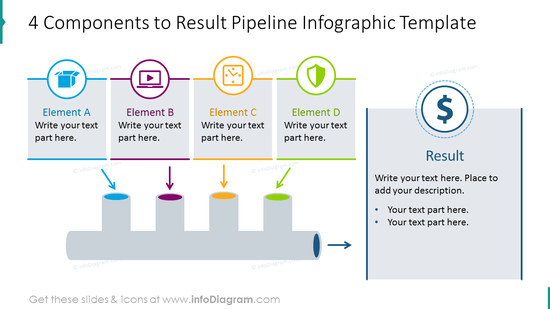 4 elements template pipeline showing the result with description notes