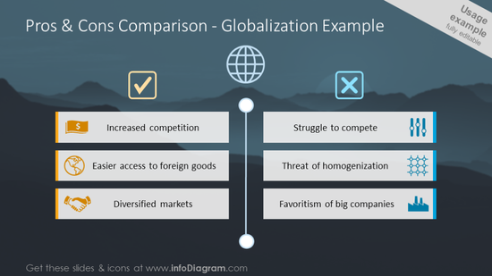 Pros and cogs comparison table - on the example of globalization