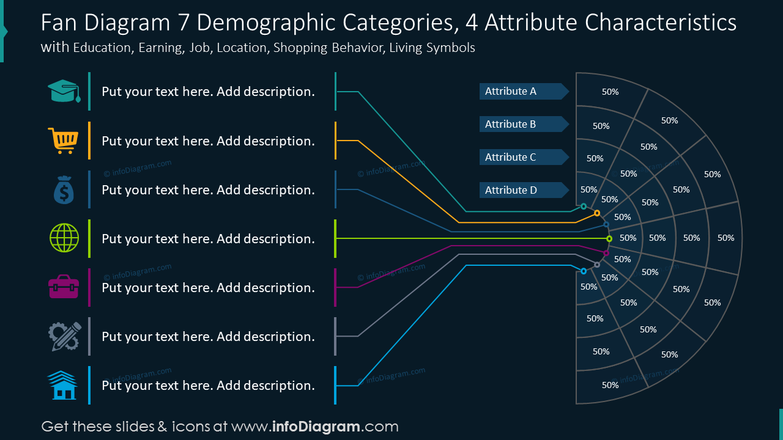 Fan diagram for seven demographic categories with four attribute characteristics