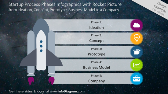 Startup process phases shown with rocket picture and list description