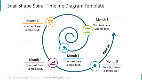 Snail shape spiral timeline with icons and brief description