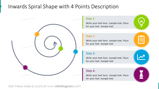 Four points inwards spiral diagram with description