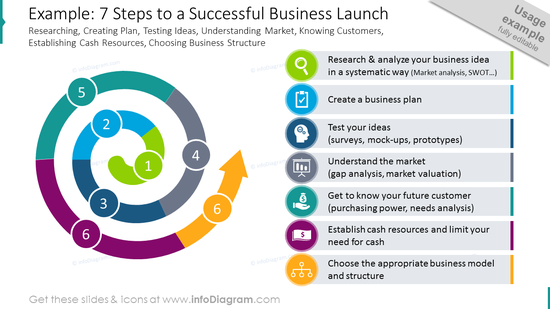 Seven steps to a successful business launch shown with a spiral diagram