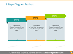 Step Diagram Template with Textboxes for 3 Items