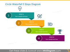 Process Presentation for 4 Phases