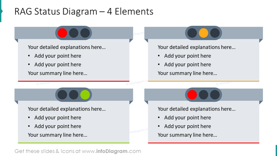 RAG status diagram for four elements
