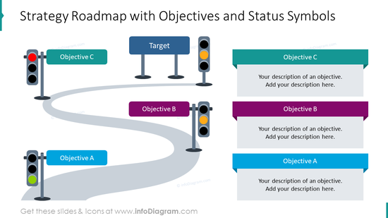 Strategy roadmap emphasizing objectives and status symbols