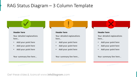 Three column template presenting RAG status diagram