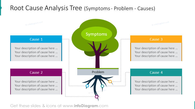 Root-Cause Analysis Tree for illustrating Symptoms, Problems, and Causes