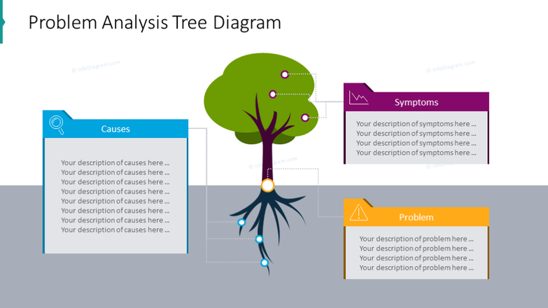 Problem analysis illustrated with a tree diagramwith a description