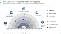 Half circle trend radar chart for five categories