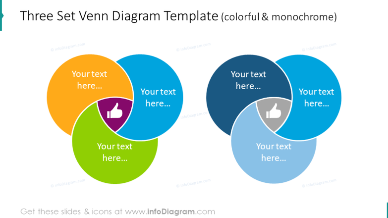 Example of the colorful and monochrome Venn charts