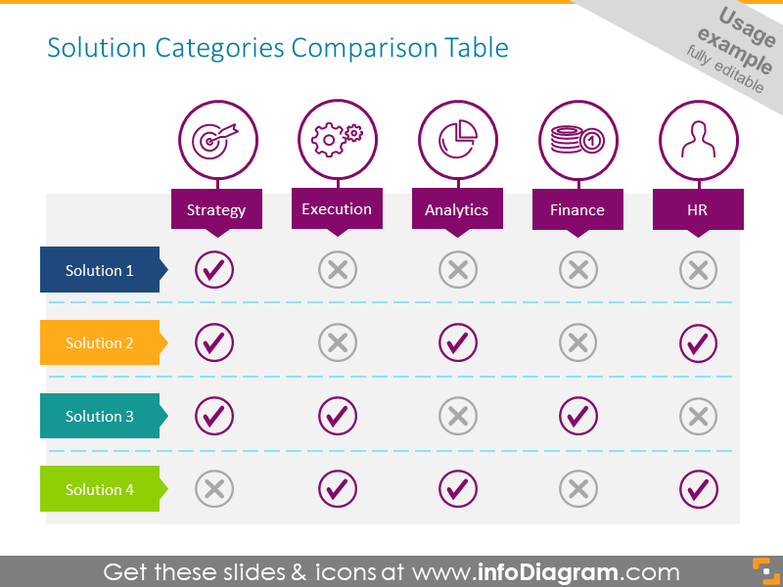 Solution Categories Comparison Table