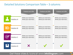 Detailed Solutions Comparison Table with 3 Columns