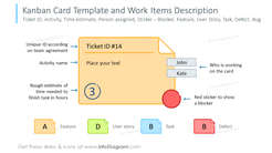 Example of the Kanban card template and work items description