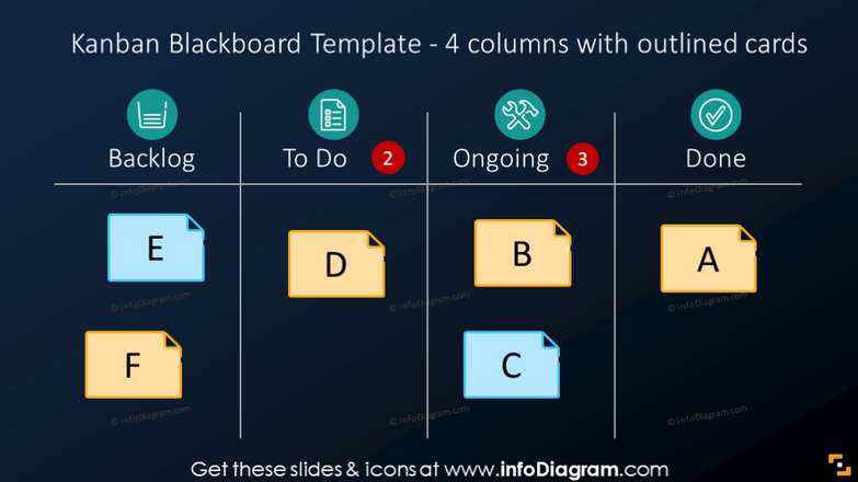 4 columns Kanban blackboard on the dark background