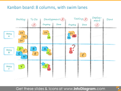 Example of the Kanban board with swim lanes