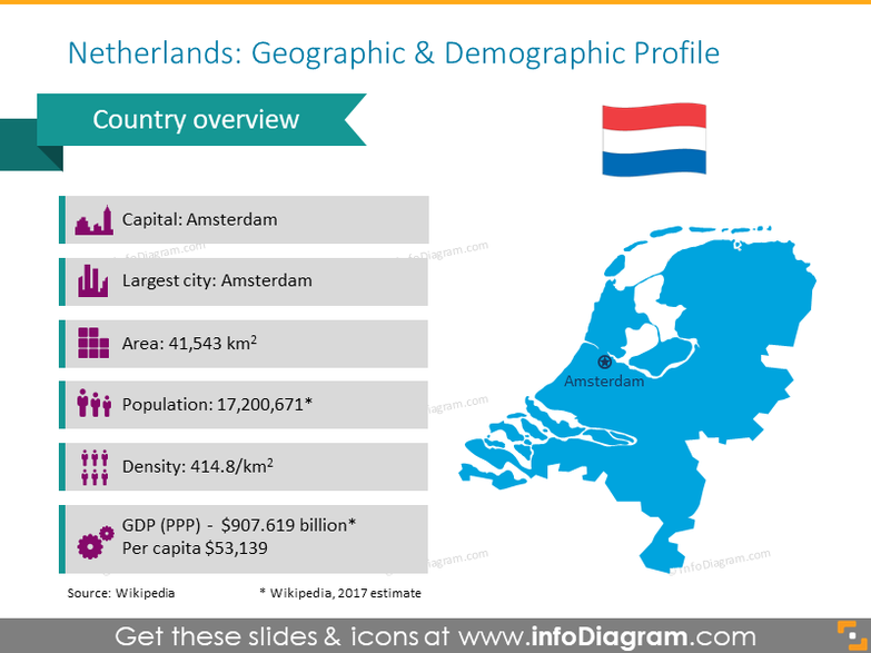 Netherlands geographic and demographic profile